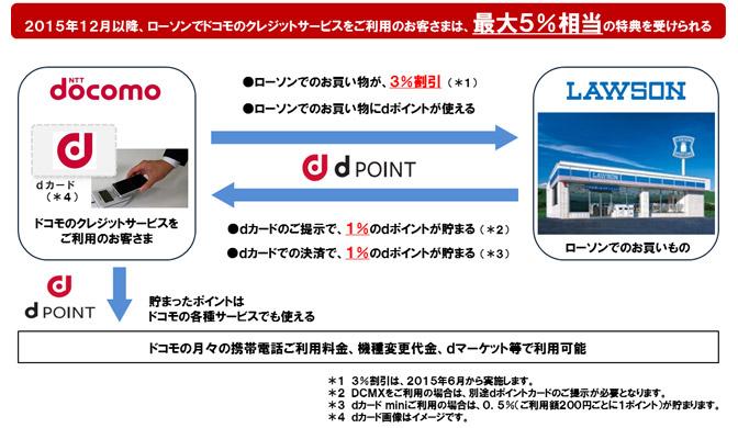 NTTドコモとローソンが業務提携で合意。DCMX経由でローソンの買い物が3%offへ。出来ればDポイントをポンタとしてローソンお試し乞食に使いたい。2015年12月~。