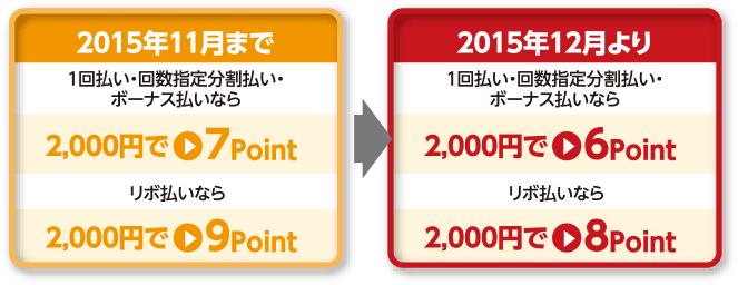 【改悪】漢方スタイルクラブカードの還元率が1.75%⇒1.5%へ。2015年12月~。次の移行先はリクルートカードかな。