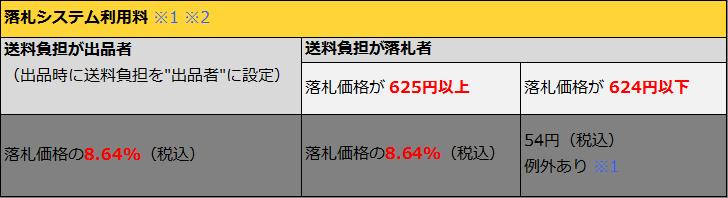 【悲報】ヤフオクの落札システム利用料5.4%が8.64%に値上げへ。Yahoo!かんたん決済は手数料無料へ。2016/2/16~。