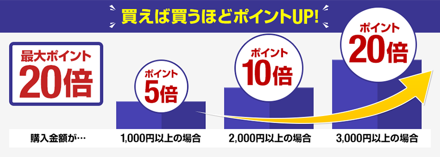 楽天koboで全品ポイント20倍、+ポイント5-20倍、更にレディースデーで15%OFF。