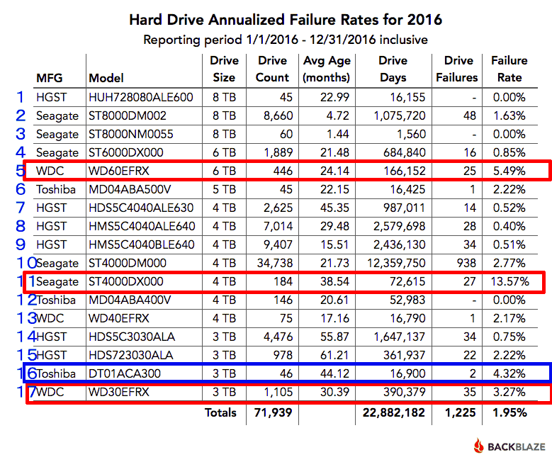 ストレージ業者のBackblazeがメーカー別HDD故障率2016年版と2013-2016年累積版を発表へ。HGST、東芝、WDC、Seagateなどを比較。おすすめはやっはりHGST?
