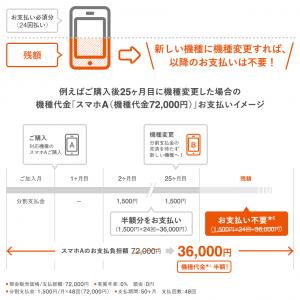 auの「アップグレードプログラムEX」でスマホ代金4年割賦払いで3年目以降の支払いが不要へ。月390円。iPhone対象外、端末は回収。7/14~。