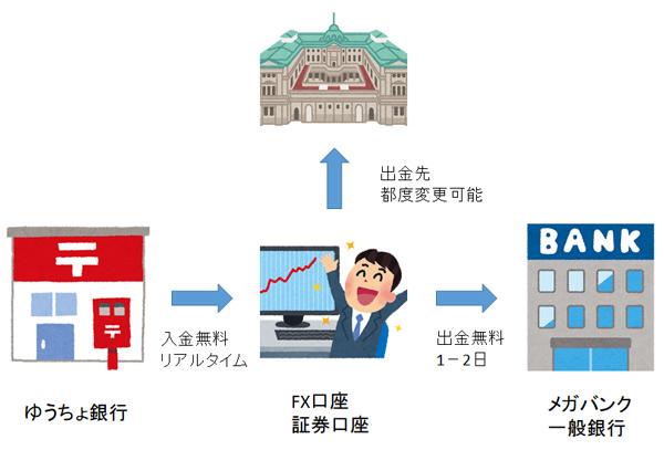 ゆうちょ銀行とメガバンクなど普通の銀行でお金を手数料無料で移動させる方法。証券・FX口座経由で出来る裏技。