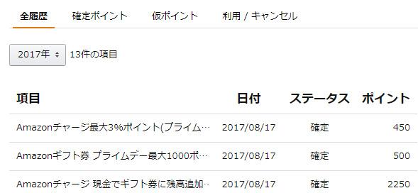 プライムデーのAmazonギフト券チャージタイプのポイントが付与されたぞ。9万円で3780ポイントゲットで利回り4.2%。