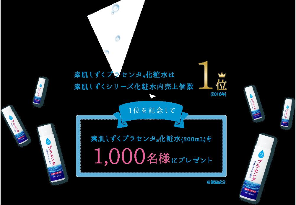 素肌しずくプラセンタ化粧水200mlが抽選で1000名に当たる。~9/15 10時。