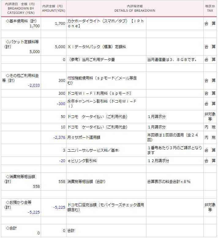 ドコモ口座残高でドコモ料金を相殺した結果、請求が0円へ。