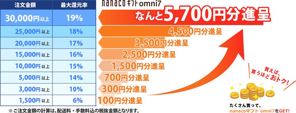 オムニ7で購入金額に応じてもれなくnanacoギフト omni7が貰える。最大還元率20%。