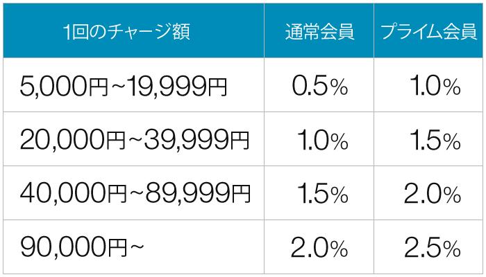 アマゾンギフト券をバニラVisaギフトカード(nanaco払い)経由でチャージして還元率2%以上を達成へ。リクルートカードで3.2%、Yahoo!カードで2.5%達成へ。