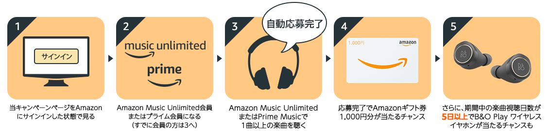 Amazon Music UnlimitedかPrime Music利用で抽選で600名にB&O play ワイヤレスイヤホンまたはAmazonギフト券1,000円分が当たる。~7/6。