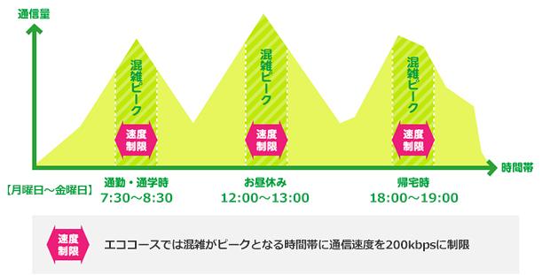 mineoが通勤通学・昼休みなどピーク時に200kbp通信制限で、50円引きとなるエココースをトライアル開始へ。6/11~8/31。