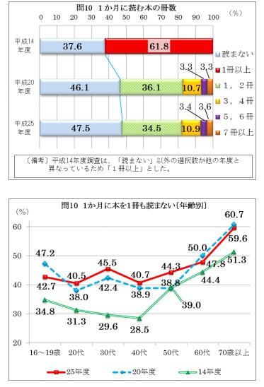 図書カードNEXT1000円分が抽選で1000名に当たる。~4/9 17時。日本人の読書時間が減りすぎなのは統計上明らか。