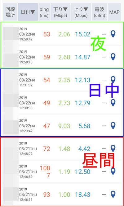 【2019年3月】【平日昼間追加】OCNモバイルONEの速度ベンチマークを測ってみた。東京都23区にて計測。