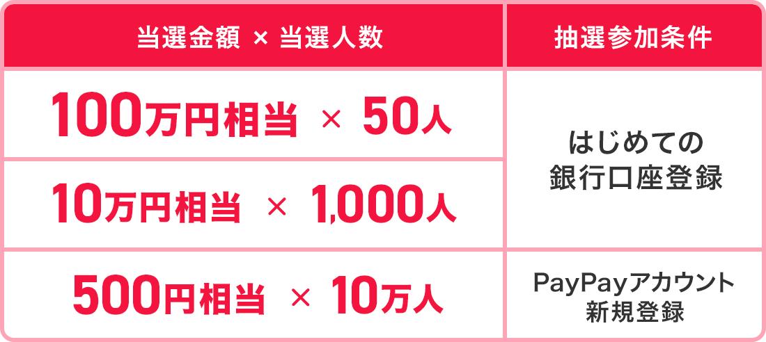PayPayで初めて銀行口座登録で抽選で1000名に10万円相当、50名に100万円相当が当たる。新規登録で500円相当はもれなく貰える。~3/31 12時。