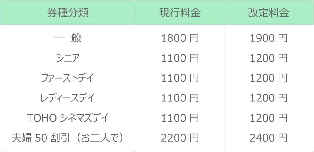 TOHOシネマズが6/1より100円値上げの1800円⇒1900円。