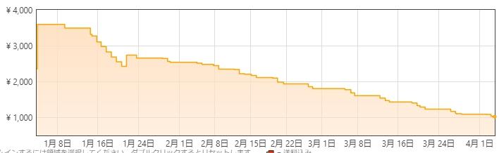 アマゾンでローカー チョコミニーズ ラズベリーヨーグルト スペシャリティー 111.6g×3個の価格がどんどん下落中。