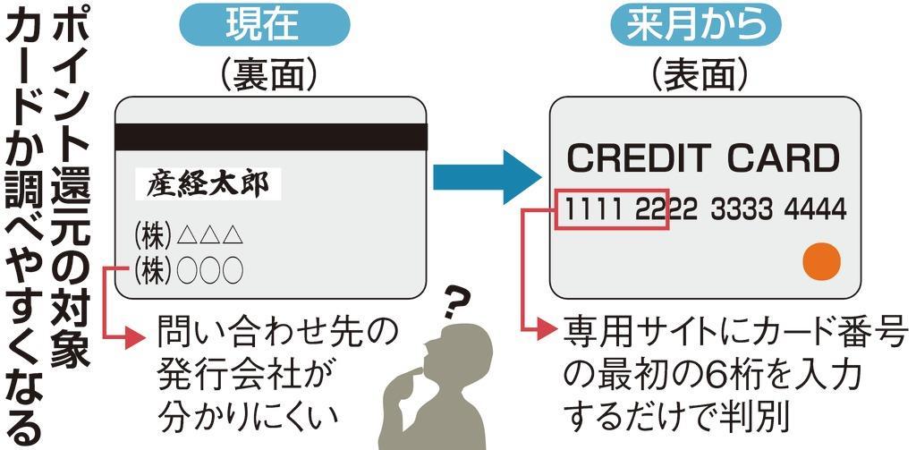 増税後のポイント還元対象カード、クレカ頭6桁で判別可能となるサイトを日本国営で構築へ。