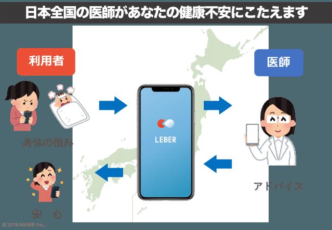 医療相談アプリ LEBERが10/12,13限定で無料開放中へ。通常数百円。