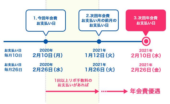【改悪】三井住友カードの「マイ・ペイすリボ」年会費優遇特典が変更へ。リボ手数料払わないと割引対象外。