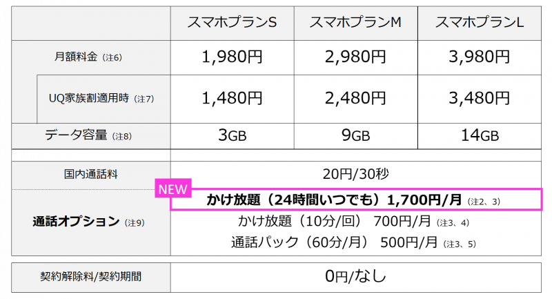 UQ mobileが完全音声定額通話オプション「かけ放題(24時間いつでも)」を1700円で提供開始へ。