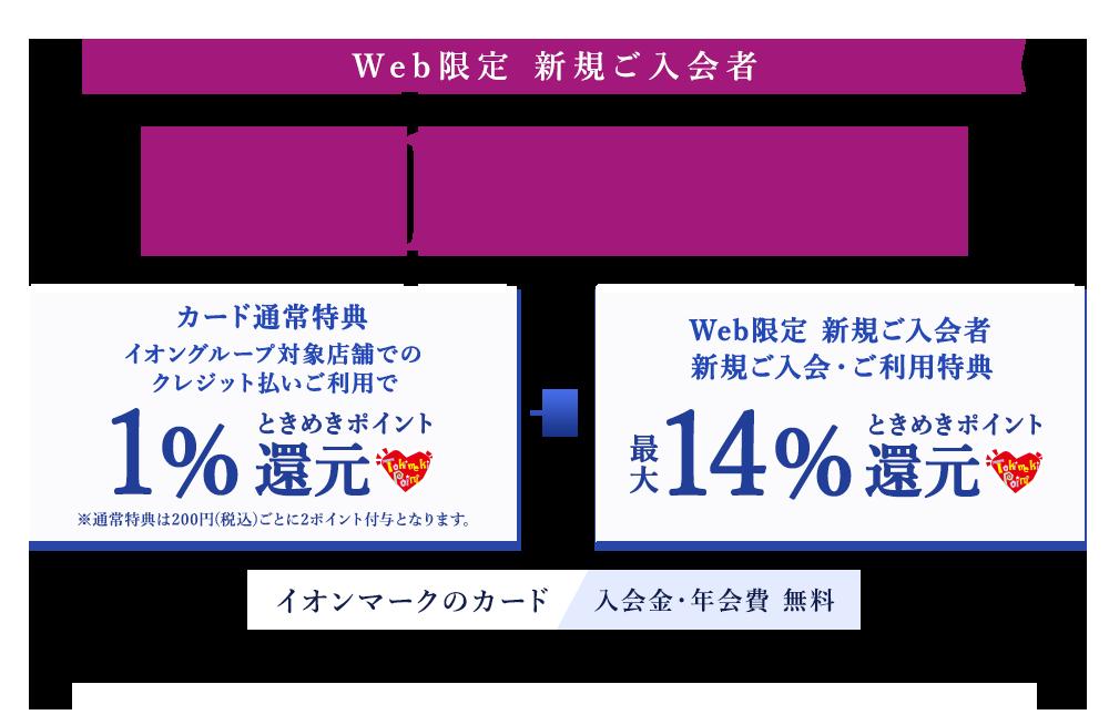 【復活】イオンカードで決済額の最大15%ポイントバック。アマゾンやビックカメラも対象。12/13~2020/2/29。