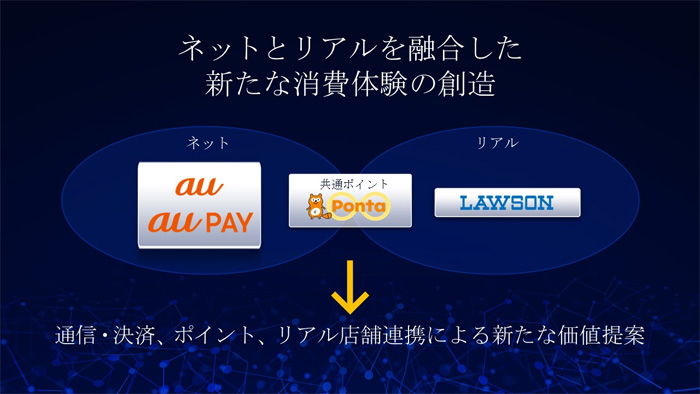 KDDIとローソンが資本業務提携。「au WALLETポイント」が「Ponta」ポイントに統合へ。あれ?Ponta⇒dポイント交換ルートはどうなる?2020年5月~。