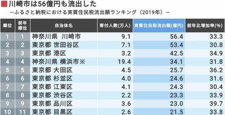 東洋経済がふるさと納税で減収となった自治体ランキングを発表へ。1位川崎市56億円。2位世田谷区53億円。3位42億円。