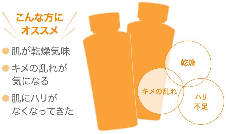 Ci:pediaでドクターシーラボの新発売の化粧水が抽選で1万名に当たる。~5/10。