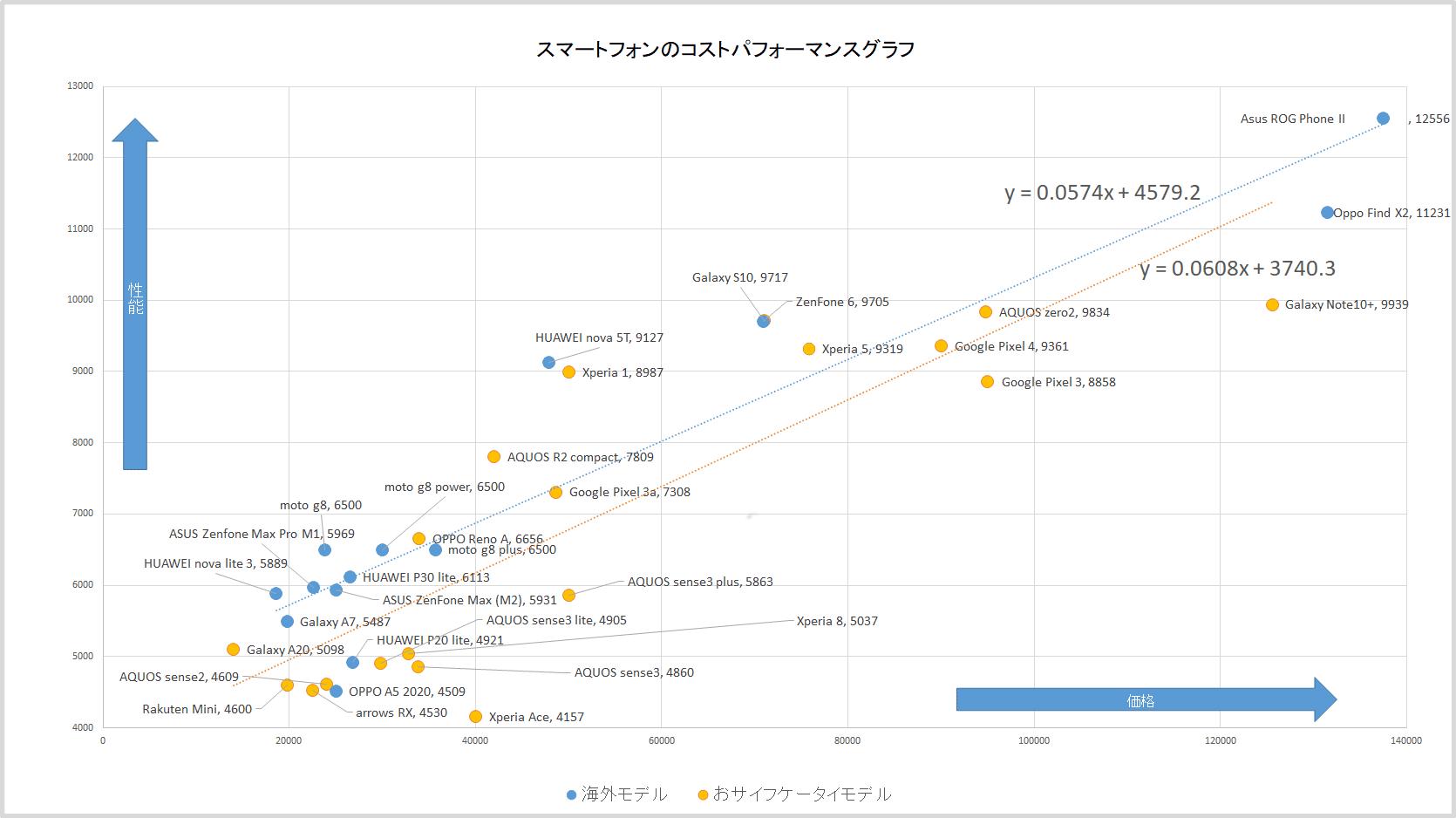 スマホコストパフォーマンスグラフを書いてみた。国産品はXperia 1あたりがコスパ最強か。