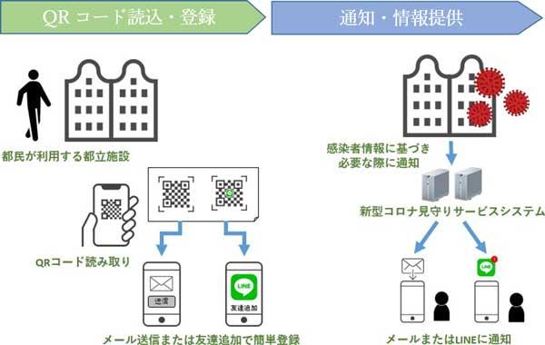 LINEで行った施設QRコードを登録、クラスターが発生したら通知する『東京版新型コロナ見守りサービス』の提供を開始へ。6/12~。