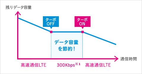 ワイモバイルとUQモバイルの1Mbpsの比較。UQは低速モードあり、パケット翌月繰越可能。ただし3日6GB制限。