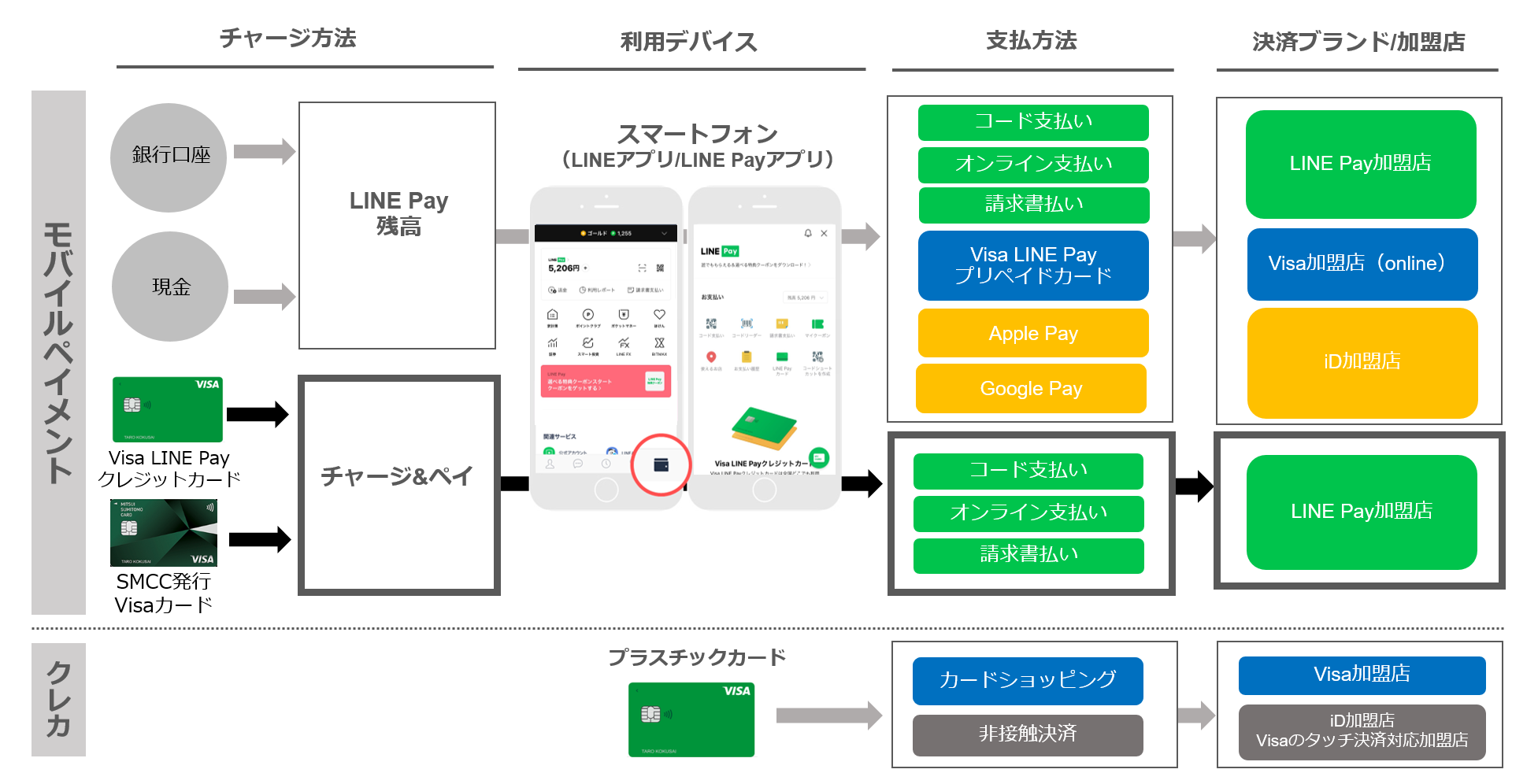 LINE PayがiD決済対応へ。これでクソQRコード決済とおさらばできるな。12月~。