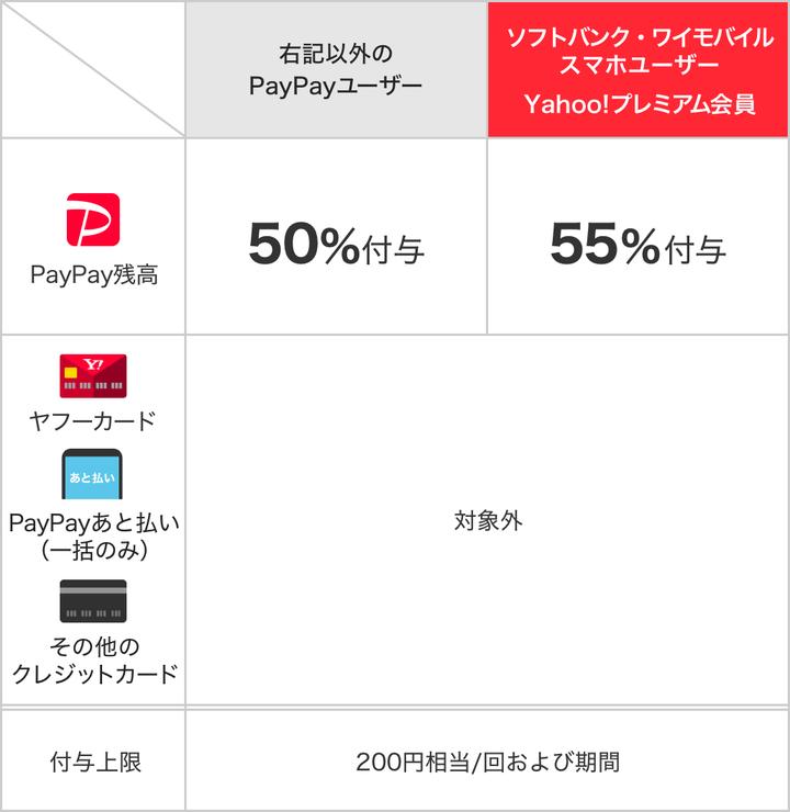 【二日間限定】PayPayでCoke ONでコカ・コーラ社製品を買うと、50-55%バック。7/24~7/25。