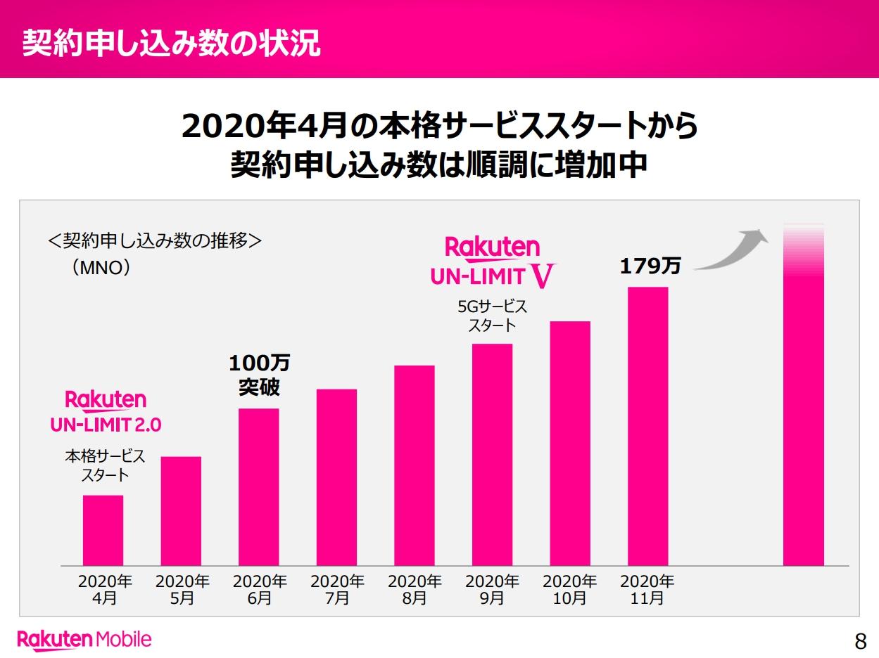 楽天モバイル、契約者数179万人。月22万人増加するも、先着300万名無料はなかなか埋まりそうにない。