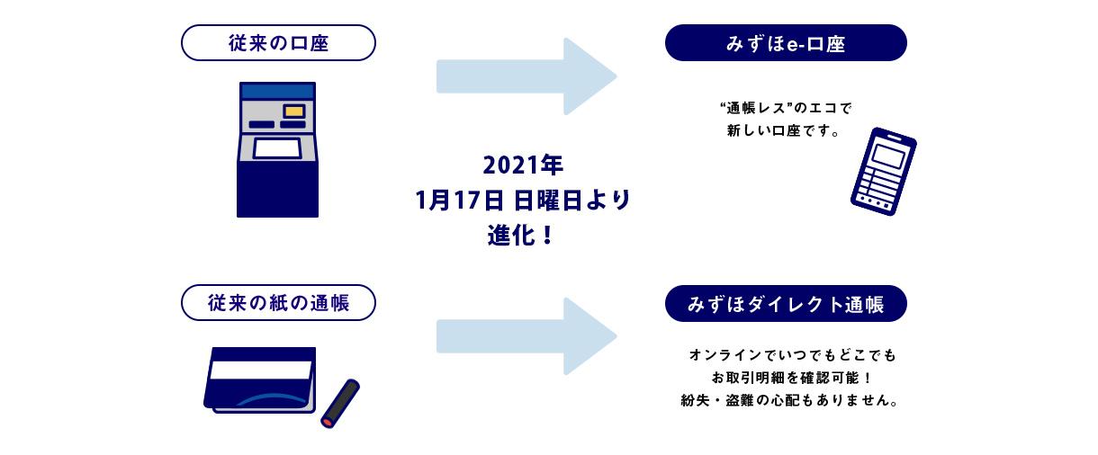 みずほ銀行、ついに通帳発行で1100円徴収開始。1/18~。