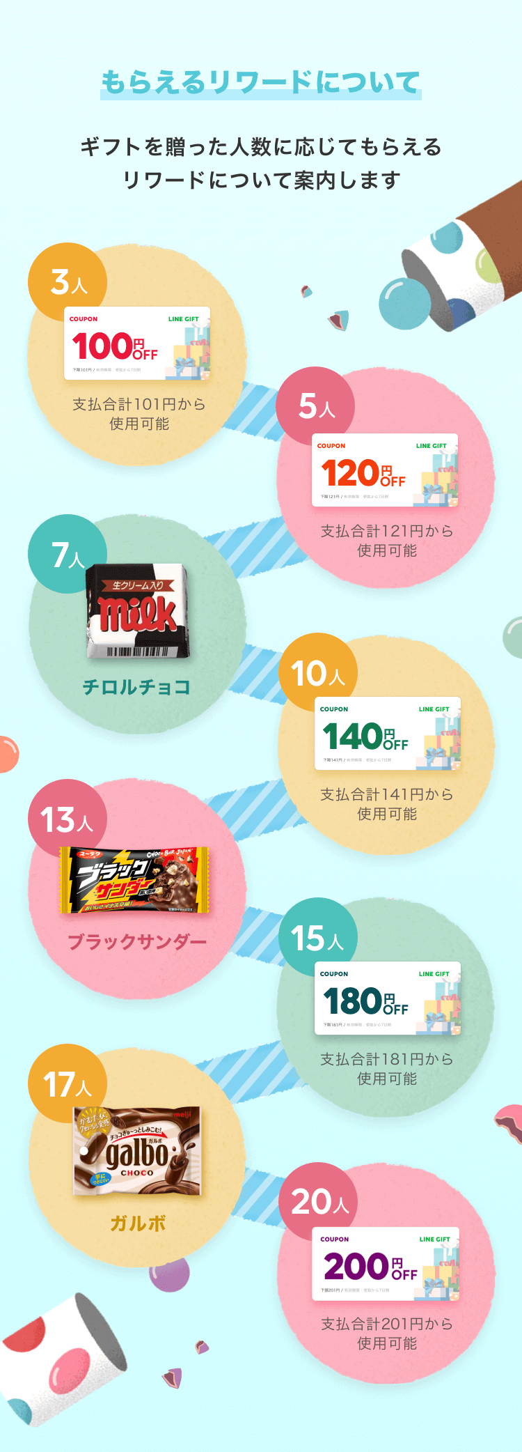 LINEギフトで義理ギフトを友人に贈りまくると100円クーポンなどが貰える「チョコっとギフトラリー」を開催中。〜2/15。
