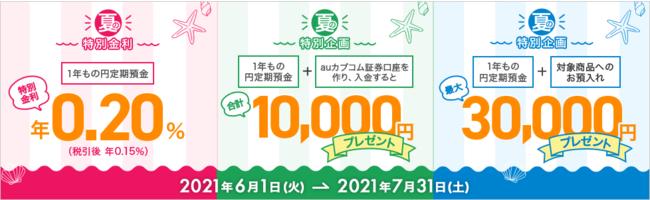auじぶん銀行が最大41000円貰えるキャンペーンを開催中。金利0.2%1年定期も募集中。~7/31。