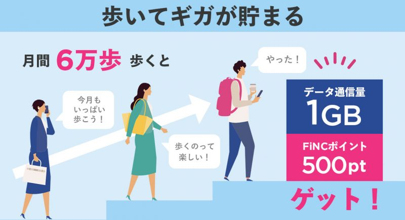 日本通信で月間6万歩くと1GBと500ポイント貰えるけど月額480円取られる健康管理サービス「歩いてギガが貯まる」が開始へ。6/22~。