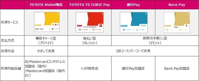 TOYOTA Walletがデビット型「Bank Pay」を搭載へ。余計なことをせずに1.5%還元率だけ維持して欲しい。