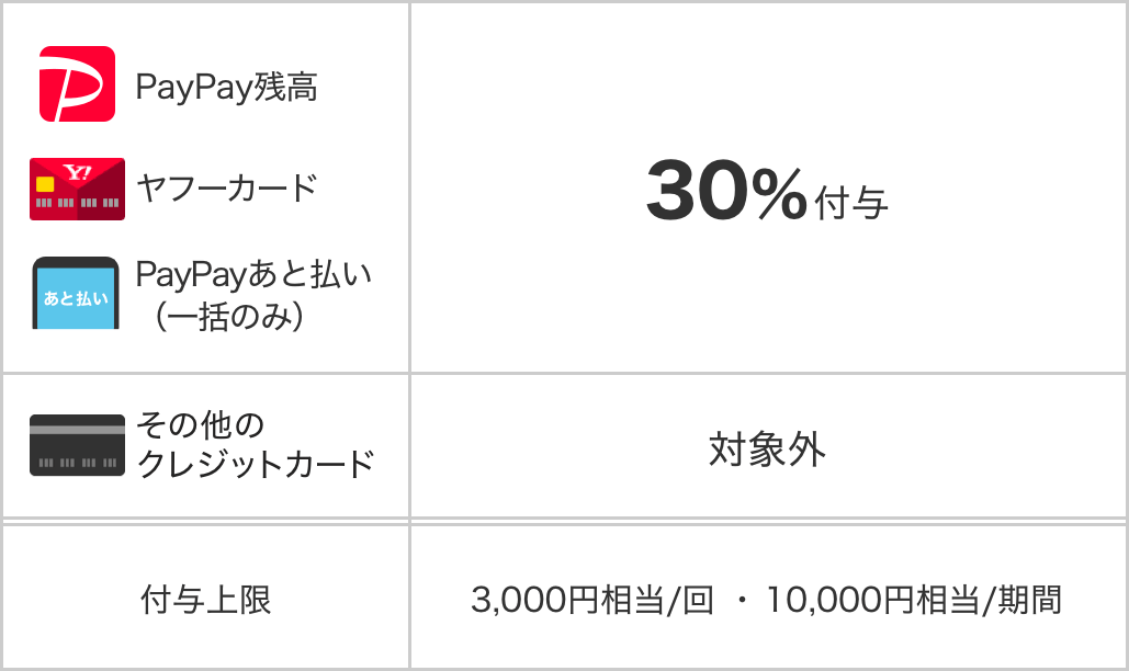 PayPayで東京都青梅市が30%バック。これは御嶽駅のクライミングが捗るな。10/1~10/31。